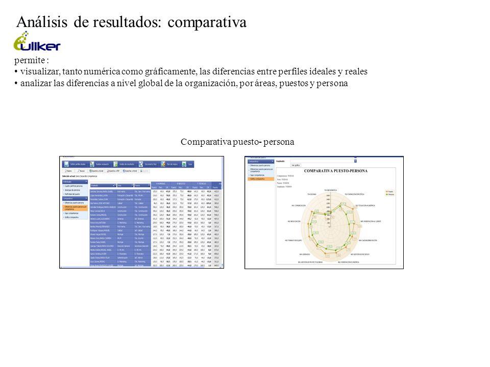 Análisis de resultados: comparativa Comparativa puesto- persona permite : visualizar, tanto numérica como gráficamente, las diferencias entre perfiles