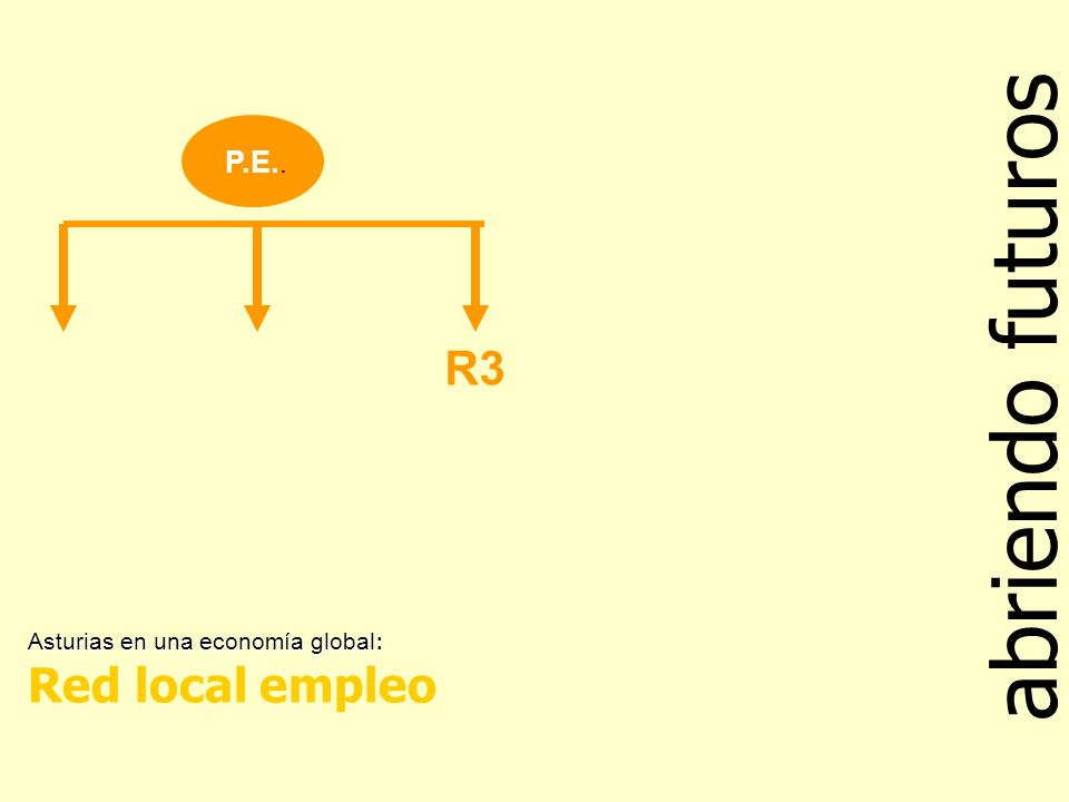 abriendo futuros Asturias en una economía global : Red local empleo P.E.. R3