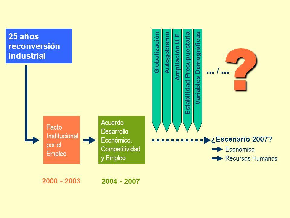 25 años reconversión industrial Pacto Institucional por el Empleo Acuerdo Desarrollo Económico, Competitividad y Empleo ¿Escenario 2007.