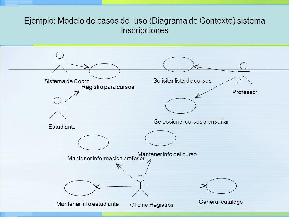 OOA- Introducción a Casos de Uso Ejemplo: Modelo de casos de uso (Diagrama de Contexto) sistema inscripciones Mantener info estudiante Sistema de Cobr