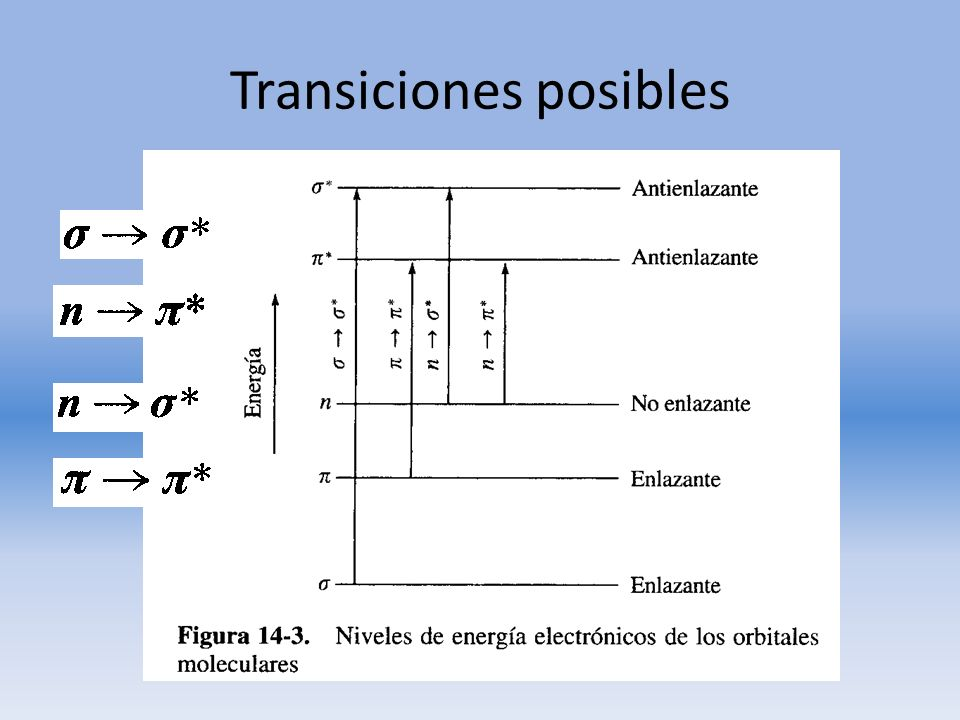Transiciones posibles