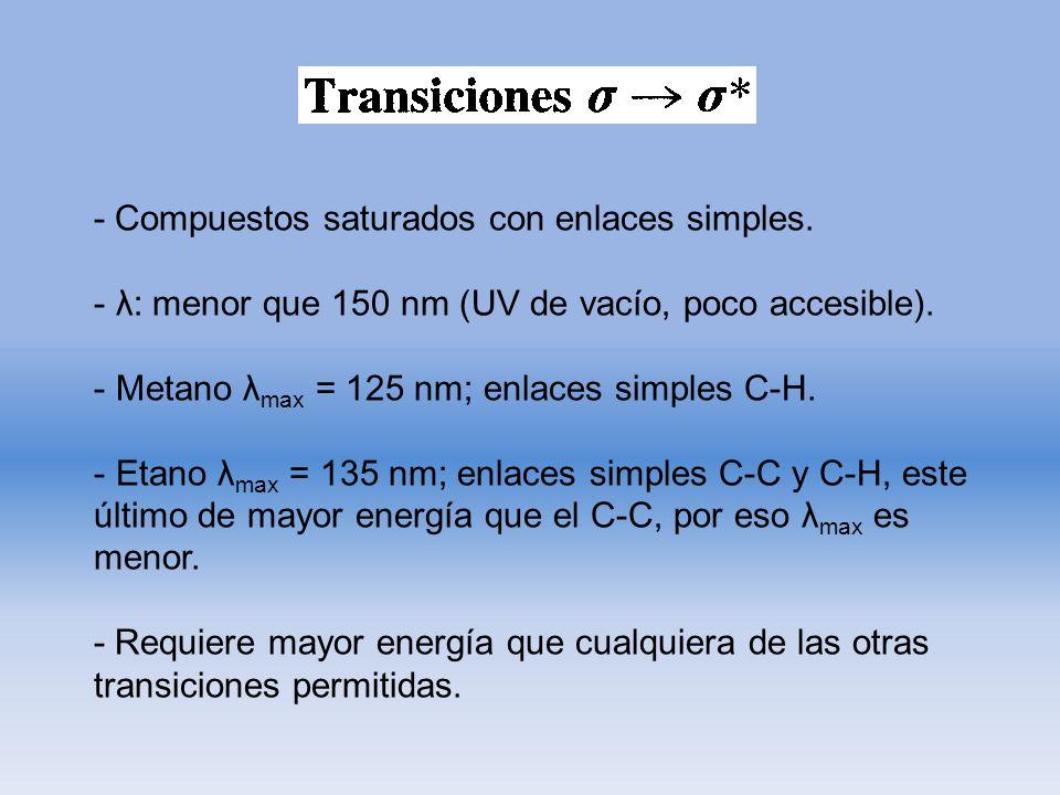 - Compuestos saturados con enlaces simples. - λ: menor que 150 nm (UV de vacío, poco accesible). - Metano λ max = 125 nm; enlaces simples C-H. - Etano