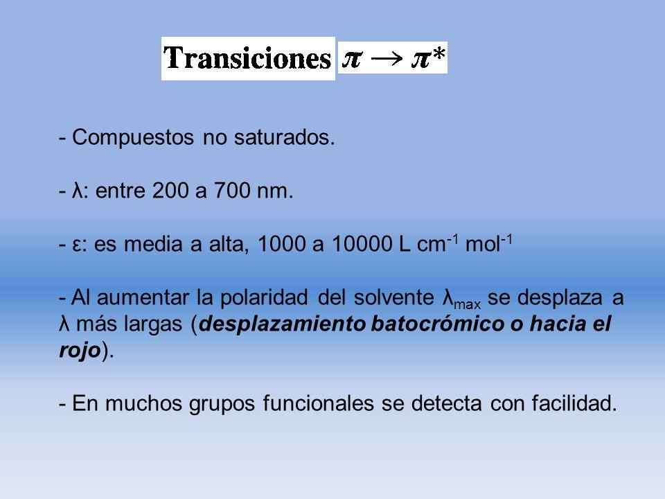 - Compuestos no saturados. - λ: entre 200 a 700 nm. - ε: es media a alta, 1000 a 10000 L cm -1 mol -1 - Al aumentar la polaridad del solvente λ max se