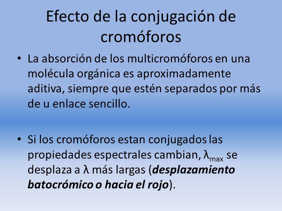 Efecto de la conjugación de cromóforos La absorción de los multicromóforos en una molécula orgánica es aproximadamente aditiva, siempre que estén sepa