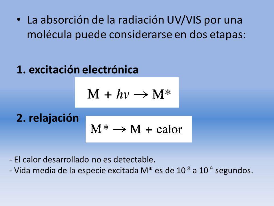 La absorción de la radiación UV/VIS por una molécula puede considerarse en dos etapas: 1. excitación electrónica 2. relajación - El calor desarrollado