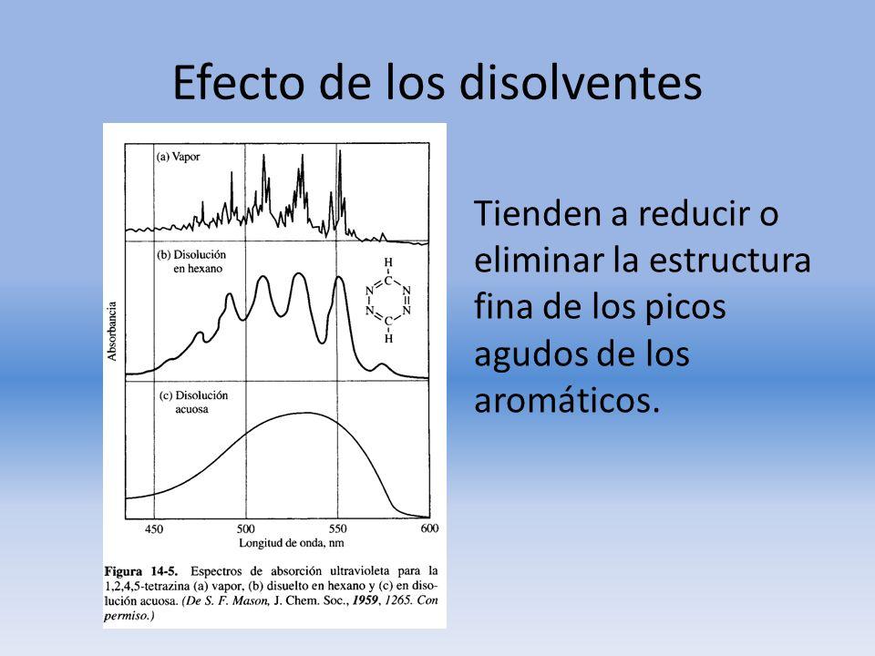 Tienden a reducir o eliminar la estructura fina de los picos agudos de los aromáticos. Efecto de los disolventes