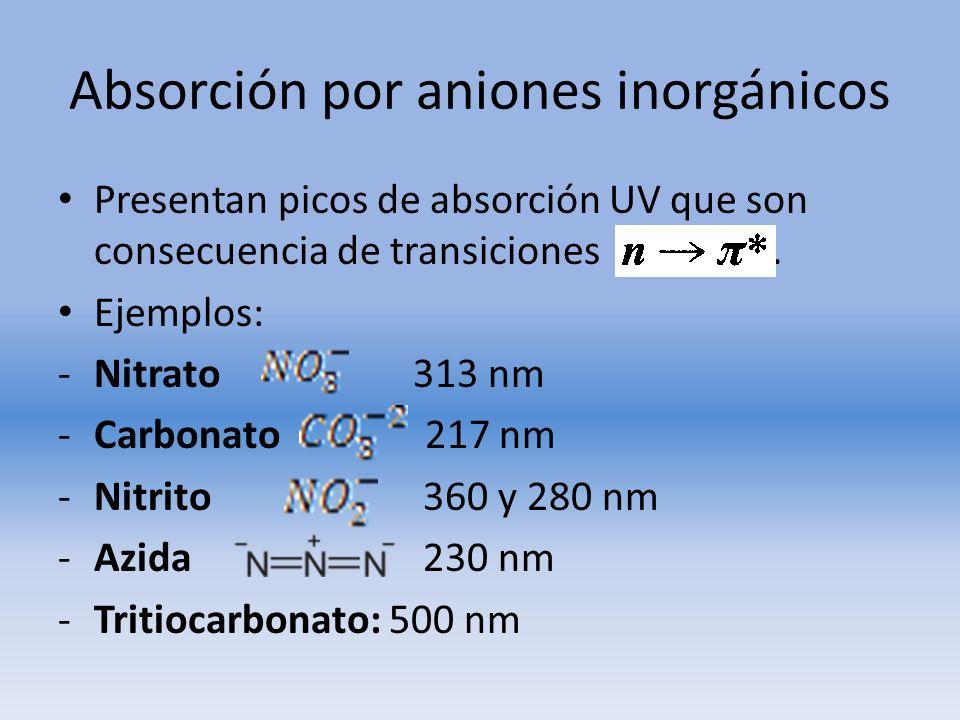 Absorción por aniones inorgánicos Presentan picos de absorción UV que son consecuencia de transiciones. Ejemplos: -Nitrato 313 nm -Carbonato 217 nm -N