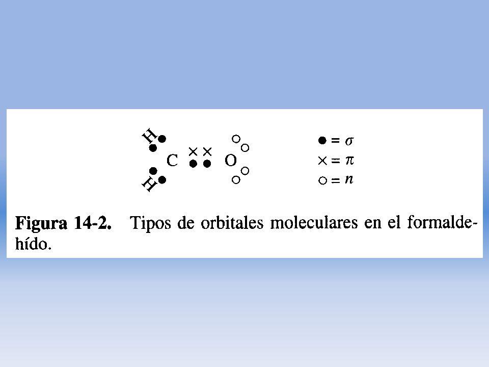 Efecto de la conjugación de cromóforos La absorción de los multicromóforos en una molécula orgánica es aproximadamente aditiva, siempre que estén separados por más de u enlace sencillo.