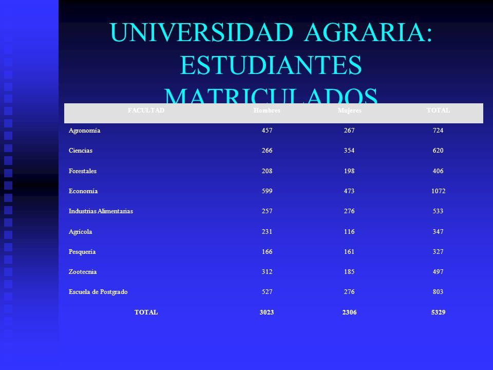UNIVERSIDAD AGRARIA: ESTUDIANTES MATRICULADOS FACULTADHombresMujeresTOTAL Agronomía457267724 Ciencias266354620 Forestales208198406 Economía5994731072