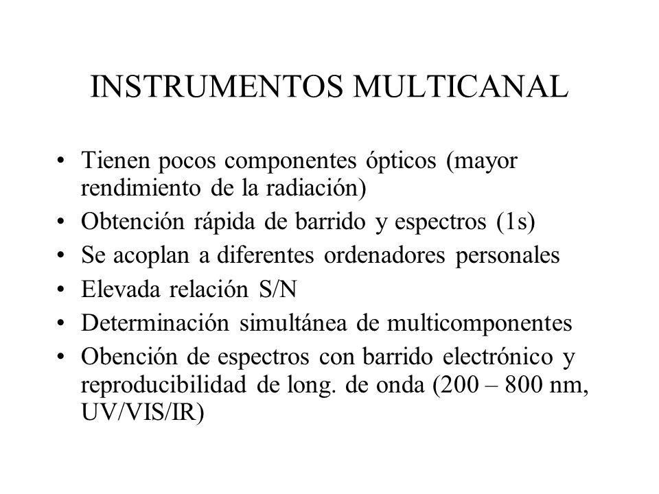INSTRUMENTOS MULTICANAL Tienen pocos componentes ópticos (mayor rendimiento de la radiación) Obtención rápida de barrido y espectros (1s) Se acoplan a