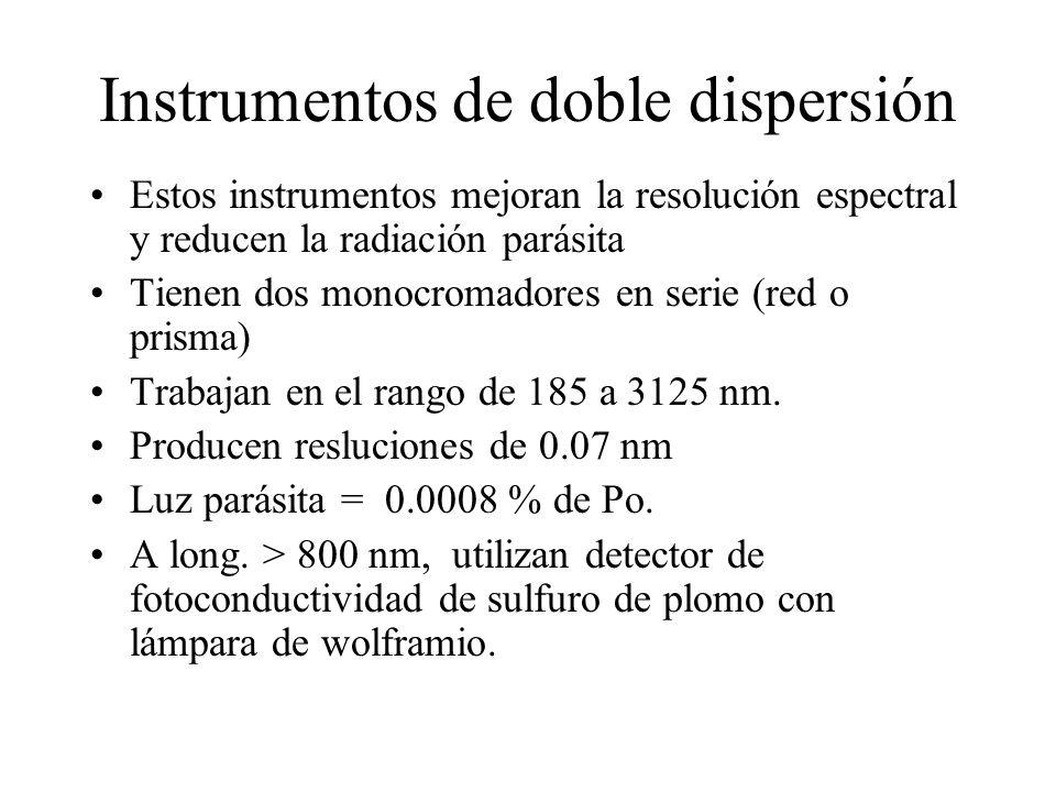 Instrumentos de doble dispersión Estos instrumentos mejoran la resolución espectral y reducen la radiación parásita Tienen dos monocromadores en serie