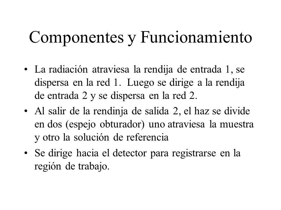 Componentes y Funcionamiento La radiación atraviesa la rendija de entrada 1, se dispersa en la red 1. Luego se dirige a la rendija de entrada 2 y se d