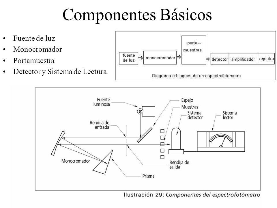 Componentes y Funcionamiento Lámparas intercambiables de deuterio y tungsteno El haz de luz depués de atravesar el la muestra se enfoca en la rendija de entrada y pasa a una red de reflexión holográfica El detector es de serie de diodos de silicio que consta de 316 elementos Costo = $15,000