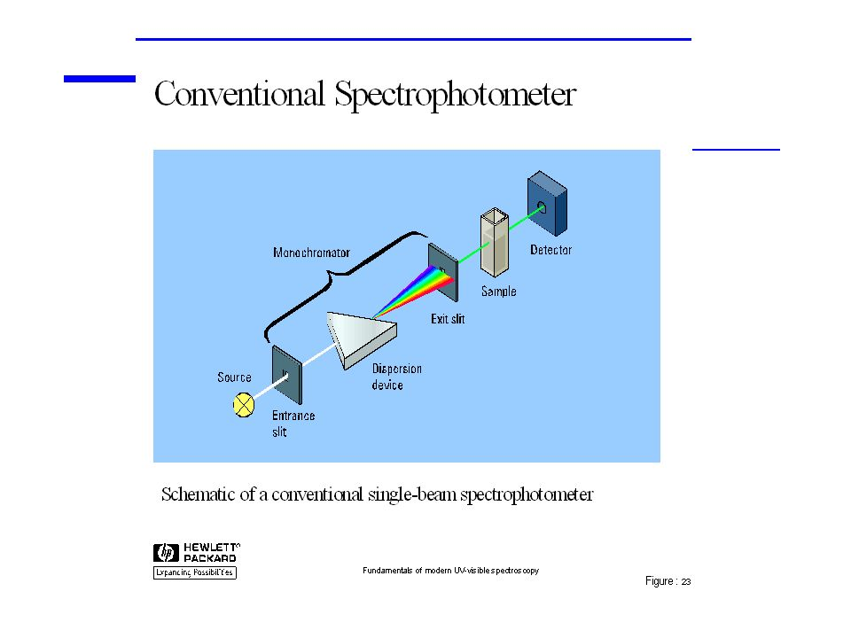 CARACTERISTICAS Equipo sencillo y económico ($10,000) Trabajan en la región Vis y otros en la región UV/Vis(190/210 – 800/1000) Producen anchos de banda de 2 - 8 nm.