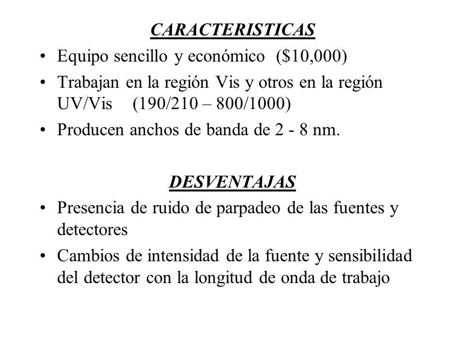 CARACTERISTICAS Equipo sencillo y económico ($10,000) Trabajan en la región Vis y otros en la región UV/Vis(190/210 – 800/1000) Producen anchos de ban