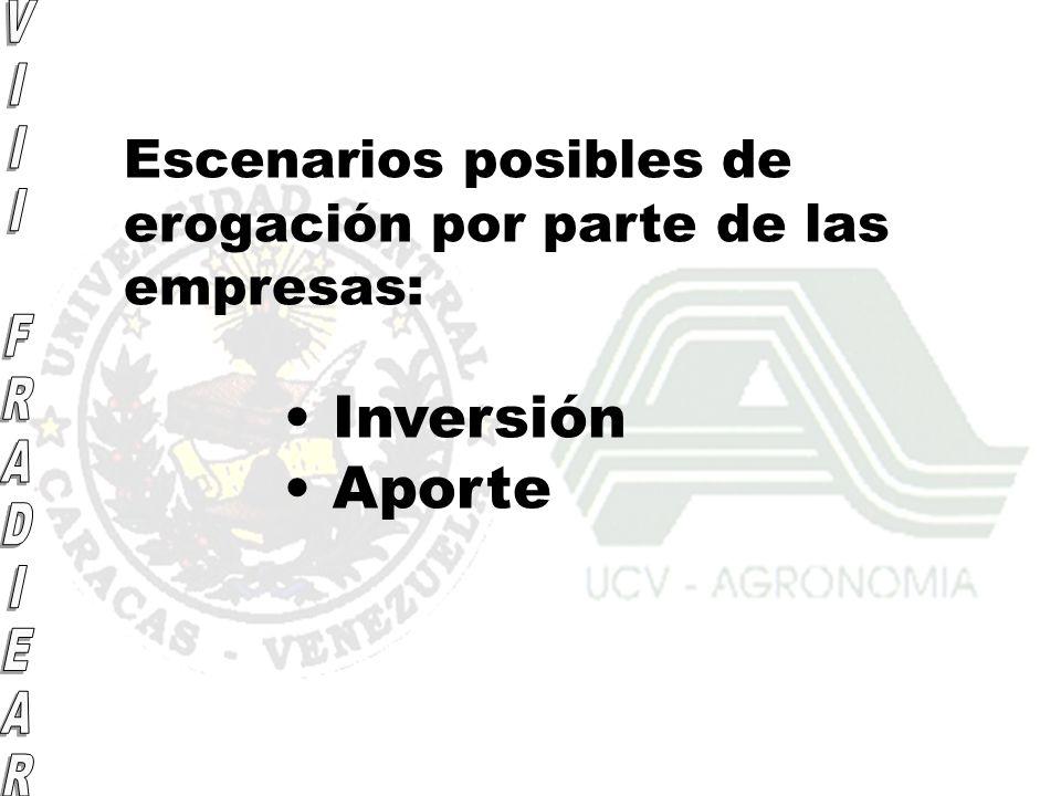 Escenarios posibles de erogación por parte de las empresas: Inversión Aporte