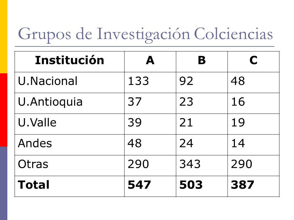Grupos de Investigación Colciencias InstituciónABC U.Nacional1339248 U.Antioquia372316 U.Valle392119 Andes482414 Otras290343290 Total547503387