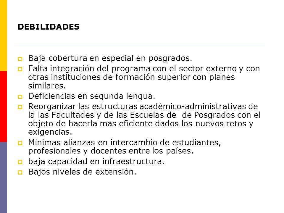DEBILIDADES Baja cobertura en especial en posgrados. Falta integración del programa con el sector externo y con otras instituciones de formación super