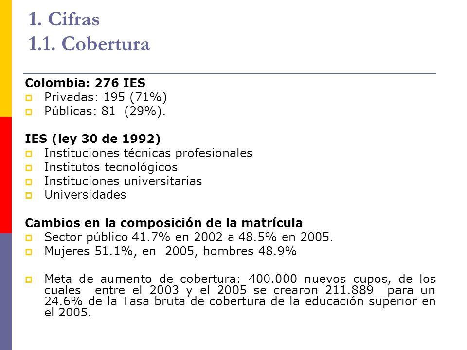 1. Cifras 1.1. Cobertura Colombia: 276 IES Privadas: 195 (71%) Públicas: 81 (29%). IES (ley 30 de 1992) Instituciones técnicas profesionales Instituto