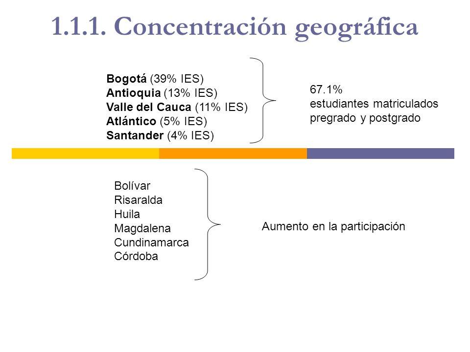 1.1.1. Concentración geográfica Bogotá (39% IES) Antioquia (13% IES) Valle del Cauca (11% IES) Atlántico (5% IES) Santander (4% IES) 67.1% estudiantes