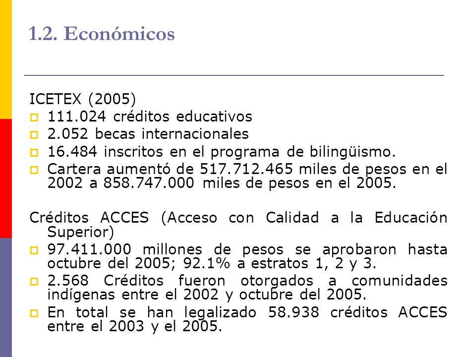 1.2. Económicos ICETEX (2005) 111.024 créditos educativos 2.052 becas internacionales 16.484 inscritos en el programa de bilingüismo. Cartera aumentó