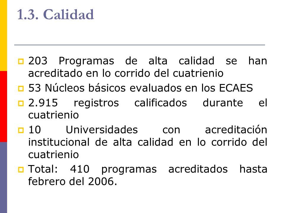 1.3. Calidad 203 Programas de alta calidad se han acreditado en lo corrido del cuatrienio 53 Núcleos básicos evaluados en los ECAES 2.915 registros ca