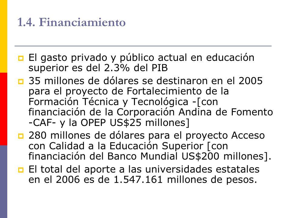 1.4. Financiamiento El gasto privado y público actual en educación superior es del 2.3% del PIB 35 millones de dólares se destinaron en el 2005 para e