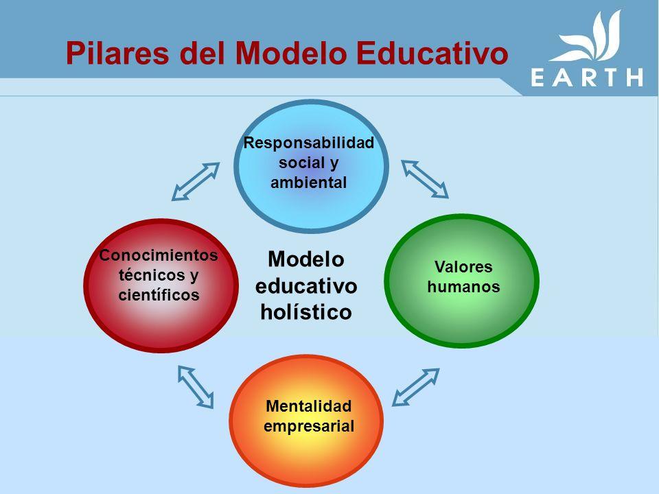 Pilares del Modelo Educativo Valores humanos Modelo educativo holístico Conocimientos técnicos y científicos Mentalidad empresarial Responsabilidad so