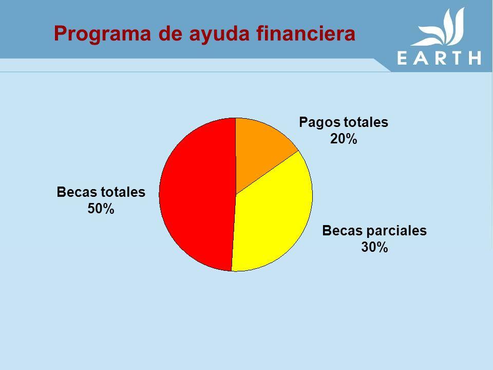 Programa de ayuda financiera Pagos totales 20% Becas totales 50% Becas parciales 30%
