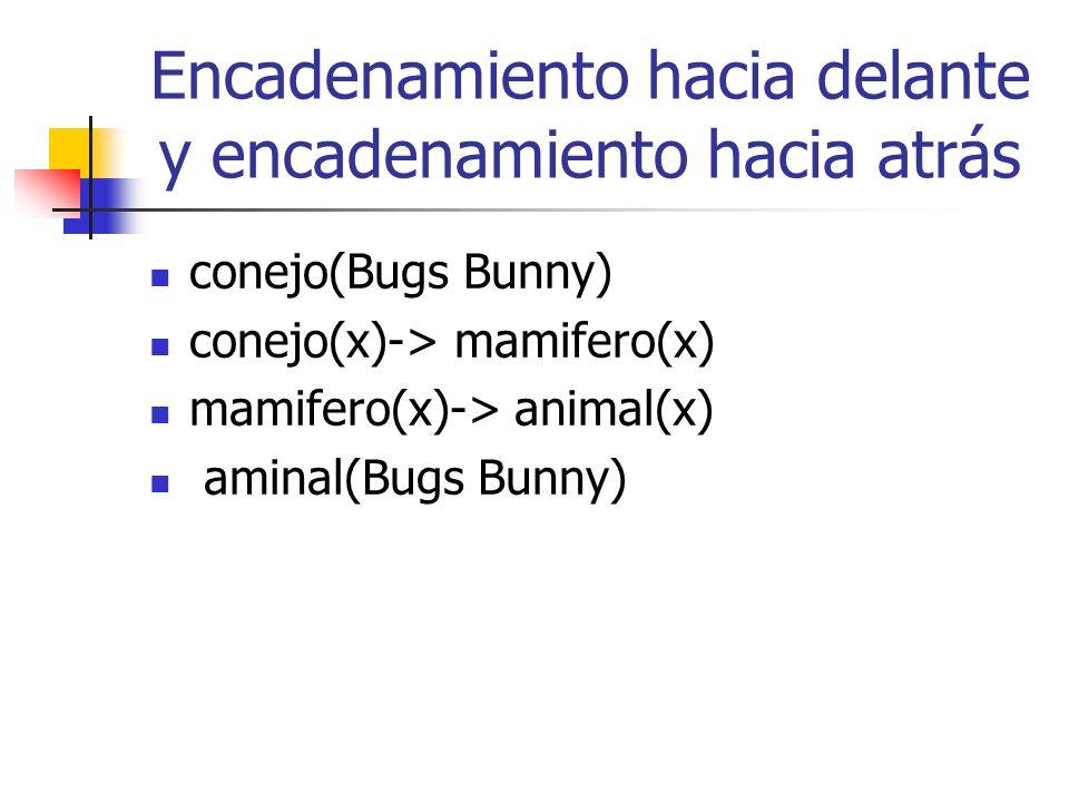 Encadenamiento hacia delante y encadenamiento hacia atrás conejo(Bugs Bunny) conejo(x)-> mamifero(x) mamifero(x)-> animal(x) aminal(Bugs Bunny)