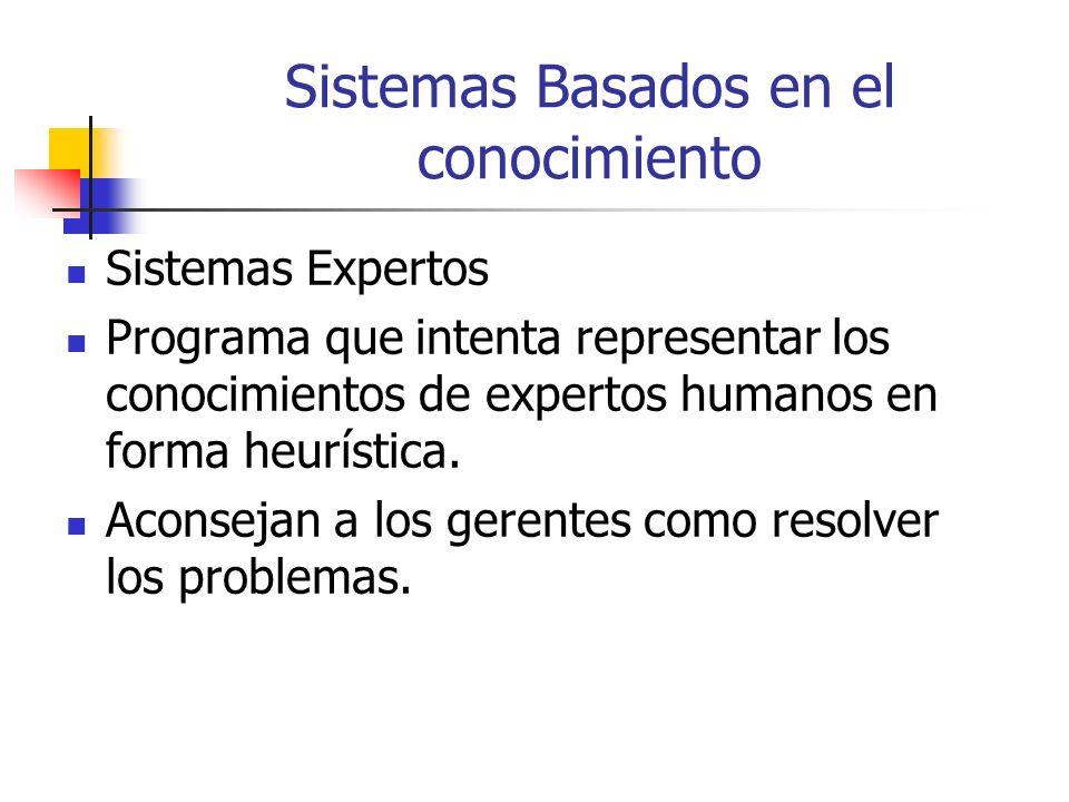 Sistemas Basados en el conocimiento Sistemas Expertos Programa que intenta representar los conocimientos de expertos humanos en forma heurística. Acon