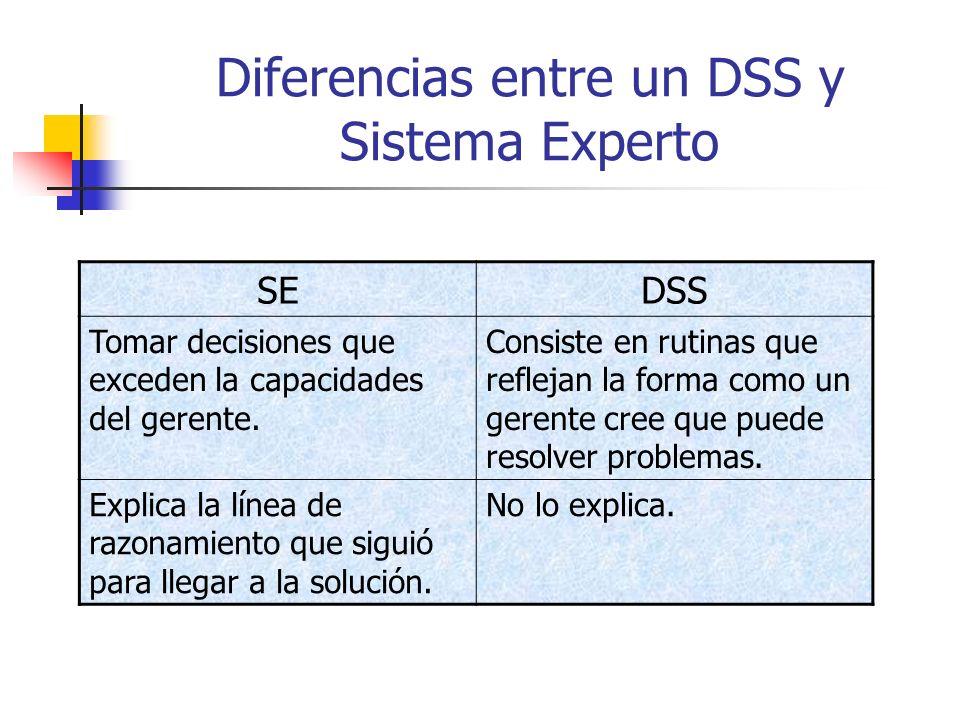 Diferencias entre un DSS y Sistema Experto SEDSS Tomar decisiones que exceden la capacidades del gerente. Consiste en rutinas que reflejan la forma co