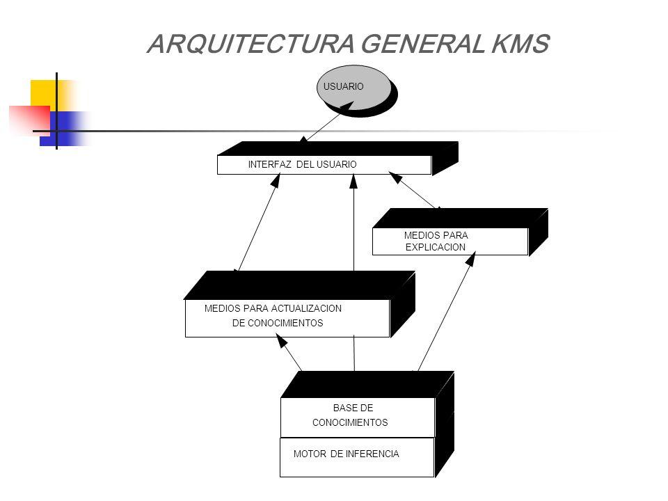 ARQUITECTURA GENERAL KMS USUARIO INTERFAZ DEL USUARIO MEDIOS PARA EXPLICACION MEDIOS PARA ACTUALIZACION DE CONOCIMIENTOS BASE DE CONOCIMIENTOS MOTOR D