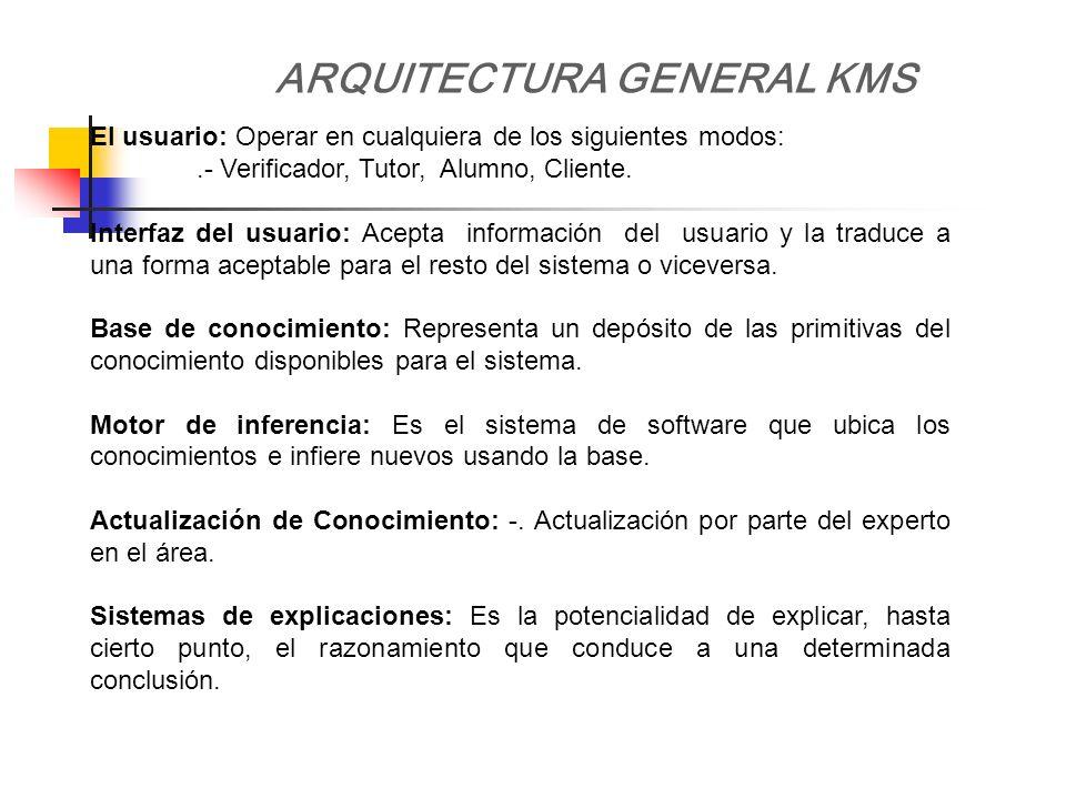 ARQUITECTURA GENERAL KMS El usuario: Operar en cualquiera de los siguientes modos:.- Verificador, Tutor, Alumno, Cliente. Interfaz del usuario: Acepta