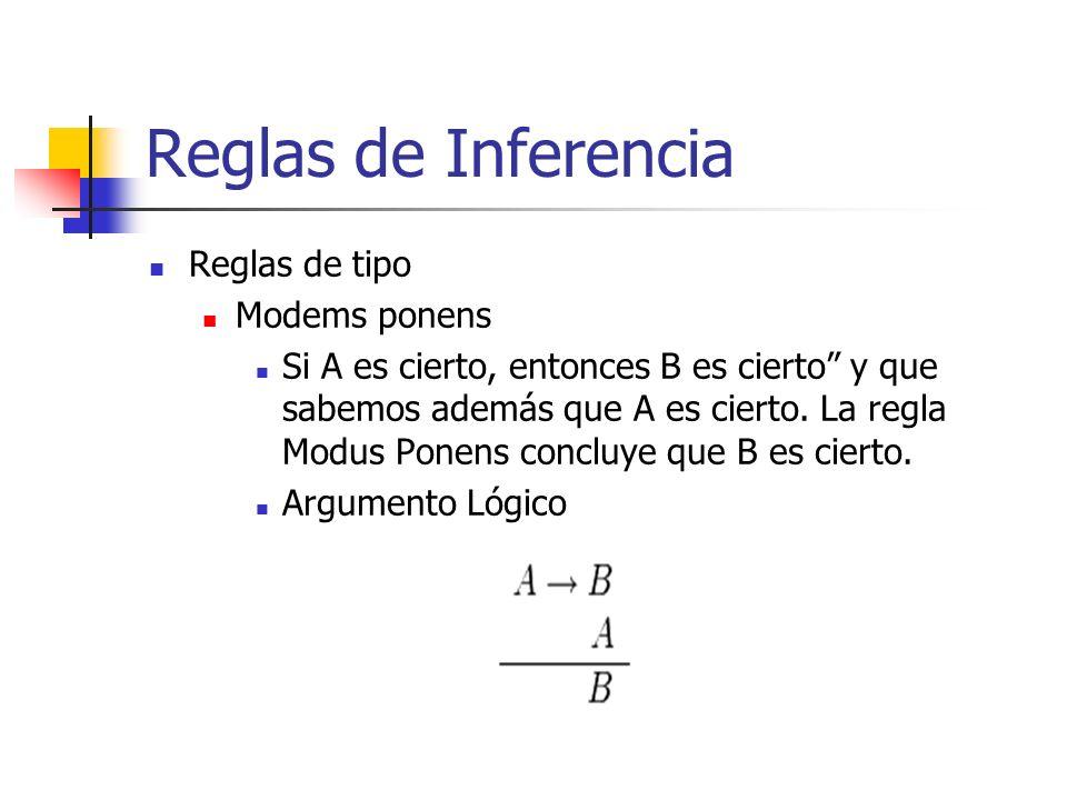 Reglas de Inferencia Reglas de tipo Modems ponens Si A es cierto, entonces B es cierto y que sabemos además que A es cierto. La regla Modus Ponens con