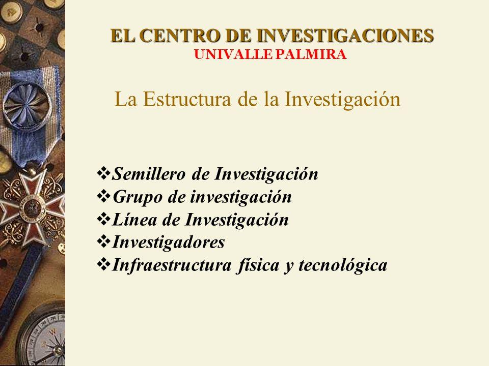 EL CENTRO DE INVESTIGACIONES UNIVALLE PALMIRA La Estructura de la Investigación Semillero de Investigación Grupo de investigación Línea de Investigaci