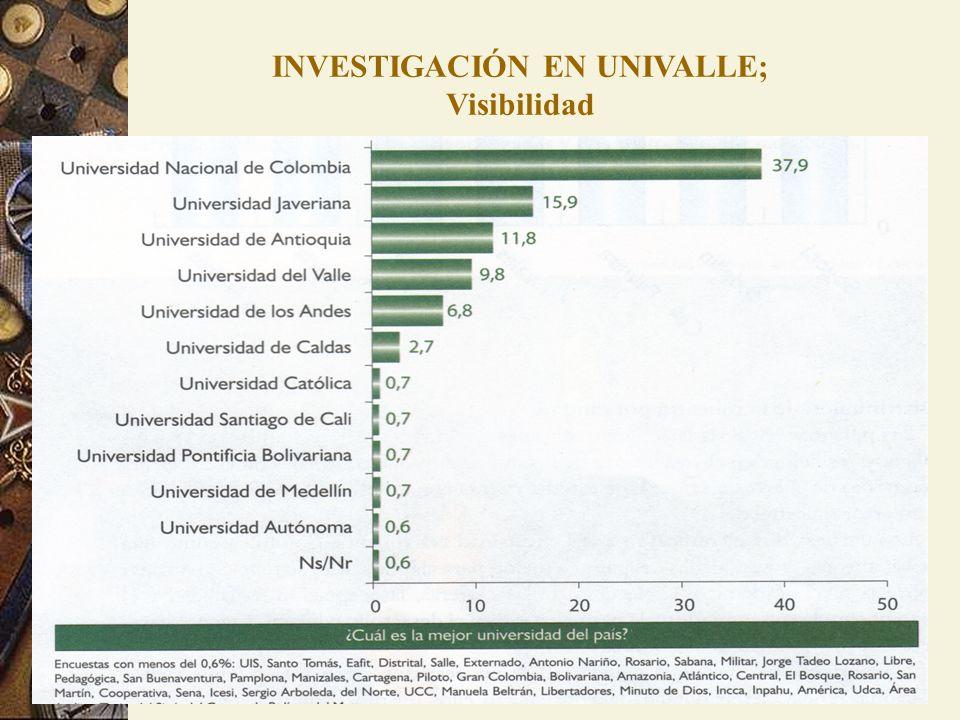INVESTIGACIÓN EN UNIVALLE; Visibilidad