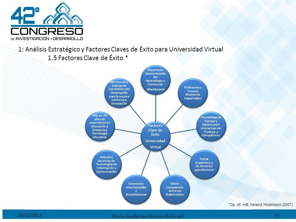 20/12/2013 María Guadalupe Marcos Abularach 11 1: Análisis Estratégico y Factores Claves de Éxito para Universidad Virtual 1.5 Factores Clave de Éxito