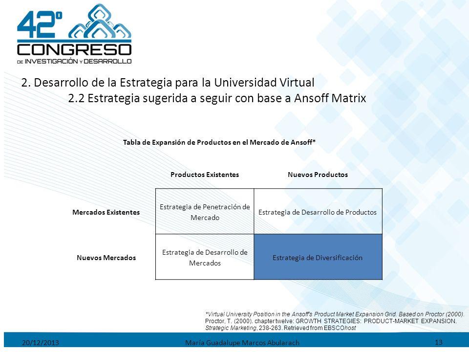 20/12/2013María Guadalupe Marcos Abularach 13 2. Desarrollo de la Estrategia para la Universidad Virtual 2.2 Estrategia sugerida a seguir con base a A