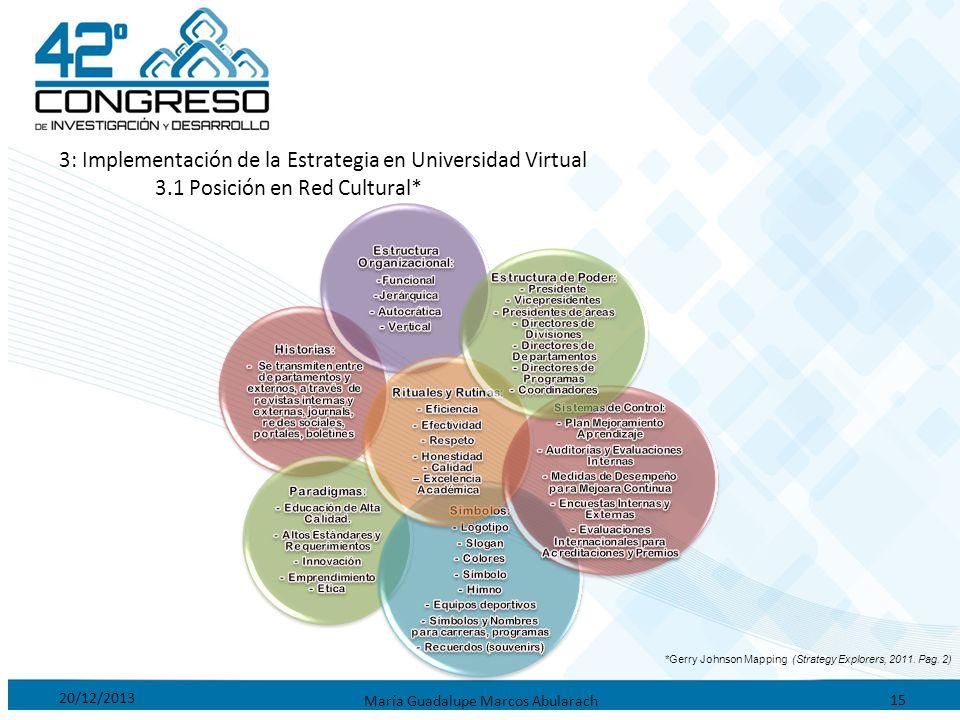 20/12/2013 María Guadalupe Marcos Abularach 15 3: Implementación de la Estrategia en Universidad Virtual 3.1 Posición en Red Cultural* *Gerry Johnson