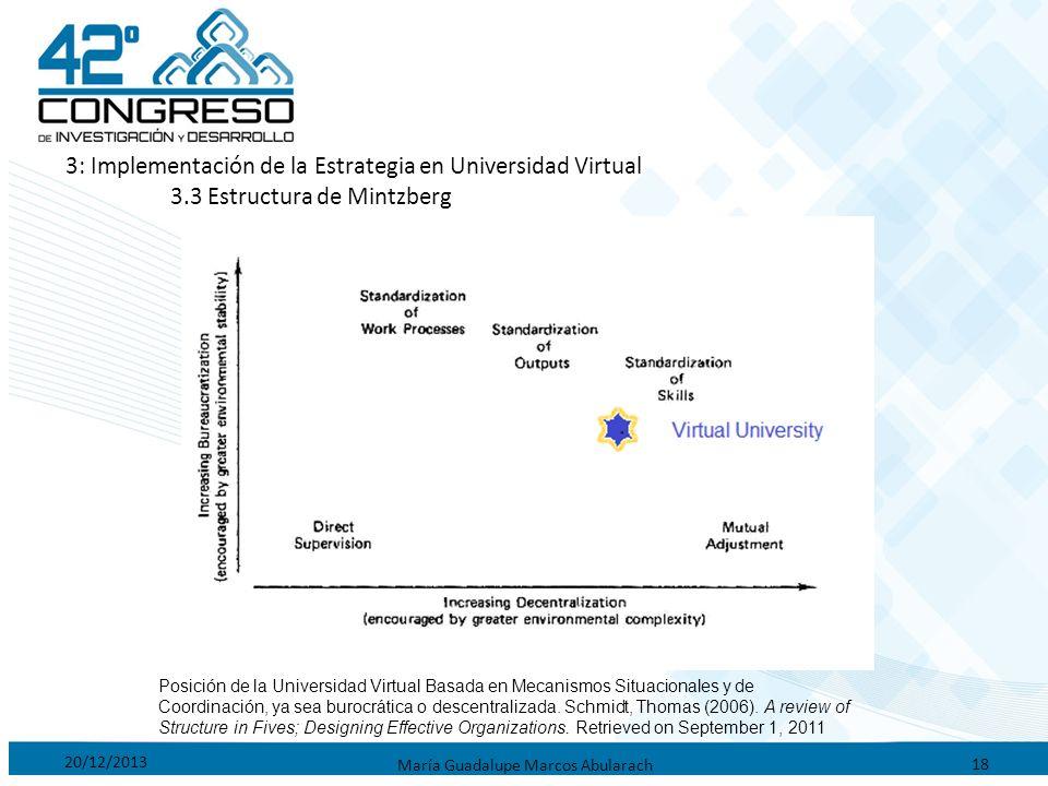 20/12/2013 María Guadalupe Marcos Abularach 18 3: Implementación de la Estrategia en Universidad Virtual 3.3 Estructura de Mintzberg Posición de la Un