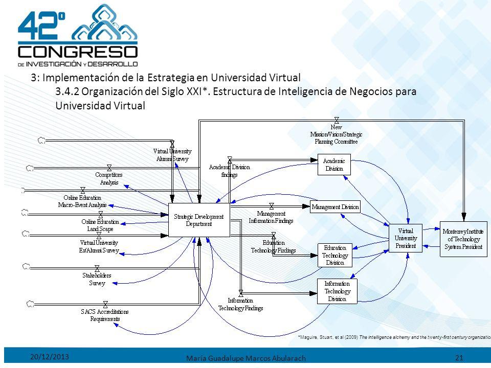 20/12/2013 María Guadalupe Marcos Abularach 21 3: Implementación de la Estrategia en Universidad Virtual 3.4.2 Organización del Siglo XXI*. Estructura
