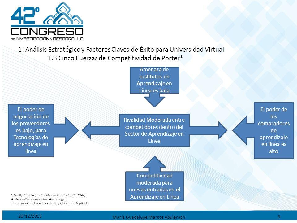 20/12/2013 María Guadalupe Marcos Abularach 9 1: Análisis Estratégico y Factores Claves de Éxito para Universidad Virtual 1.3 Cinco Fuerzas de Competi