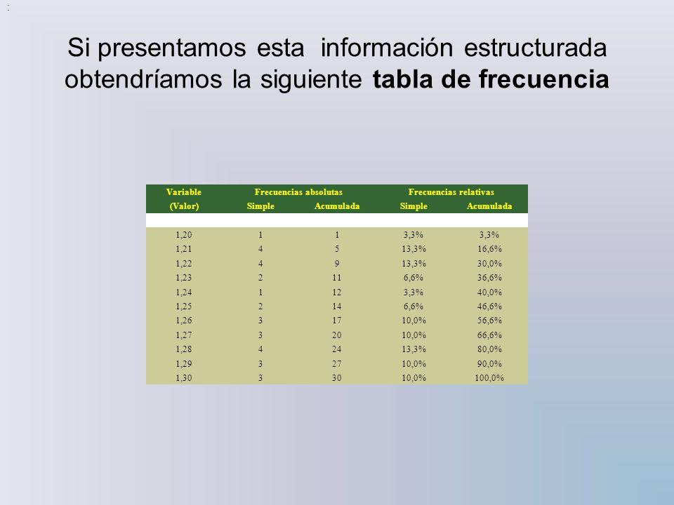 Si presentamos esta información estructurada obtendríamos la siguiente tabla de frecuencia VariableFrecuencias absolutasFrecuencias relativas (Valor)S