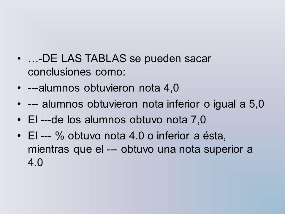 …-DE LAS TABLAS se pueden sacar conclusiones como: ---alumnos obtuvieron nota 4,0 --- alumnos obtuvieron nota inferior o igual a 5,0 El ---de los alum
