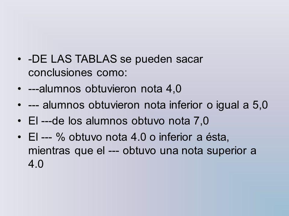 -DE LAS TABLAS se pueden sacar conclusiones como: ---alumnos obtuvieron nota 4,0 --- alumnos obtuvieron nota inferior o igual a 5,0 El ---de los alumn