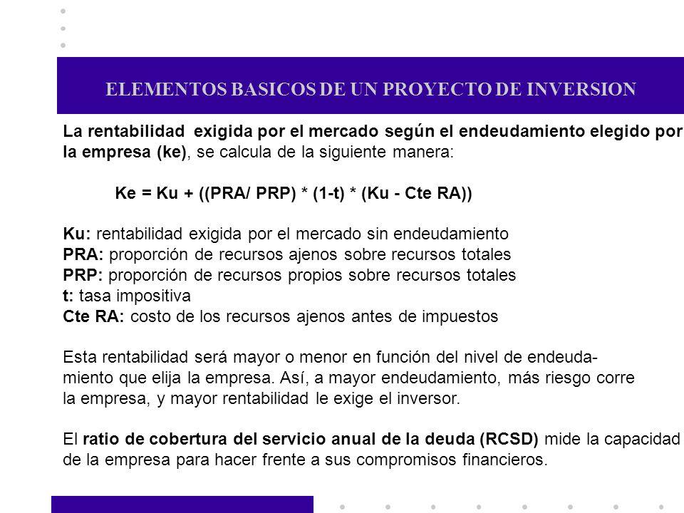 ELEMENTOS BASICOS DE UN PROYECTO DE INVERSION La rentabilidad exigida por el mercado según el endeudamiento elegido por la empresa (ke), se calcula de