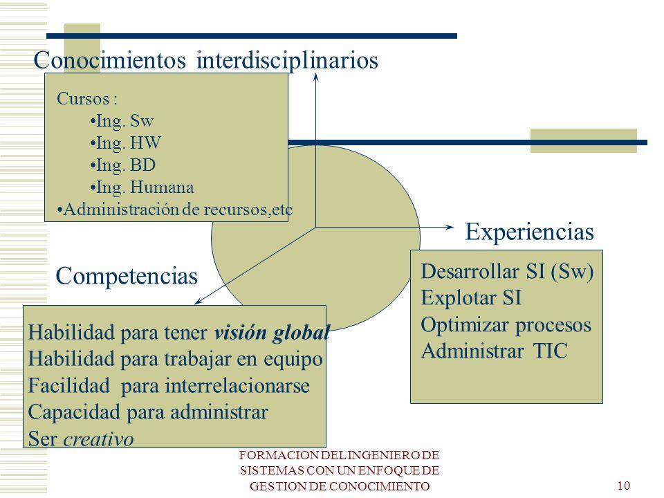FORMACION DEL INGENIERO DE SISTEMAS CON UN ENFOQUE DE GESTION DE CONOCIMIENTO10 Competencias Experiencias Conocimientos interdisciplinarios Cursos : I