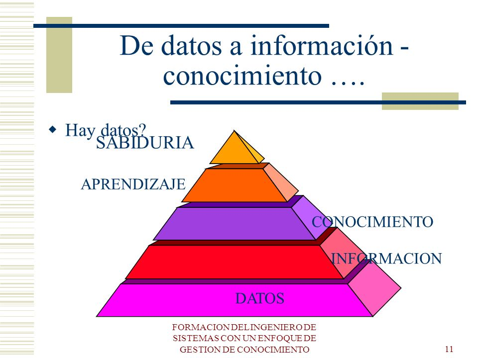 FORMACION DEL INGENIERO DE SISTEMAS CON UN ENFOQUE DE GESTION DE CONOCIMIENTO11 De datos a información - conocimiento …. Hay datos? DATOS INFORMACION