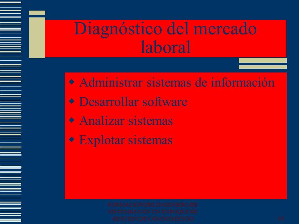 FORMACION DEL INGENIERO DE SISTEMAS CON UN ENFOQUE DE GESTION DE CONOCIMIENTO16 Diagnóstico del mercado laboral Administrar sistemas de información De